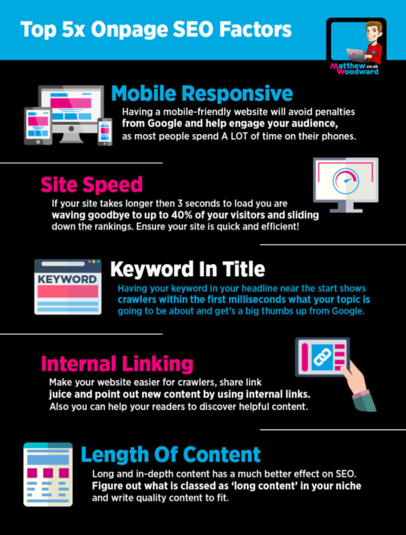 Most Effective On-Page SEO Factors for Ranking